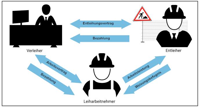 Leiharbeit- Bauprofessor-Begriffserläuterung -
