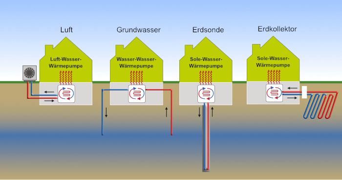 Wärmepumpe- Bauprofessor-Begriffserläuterung -