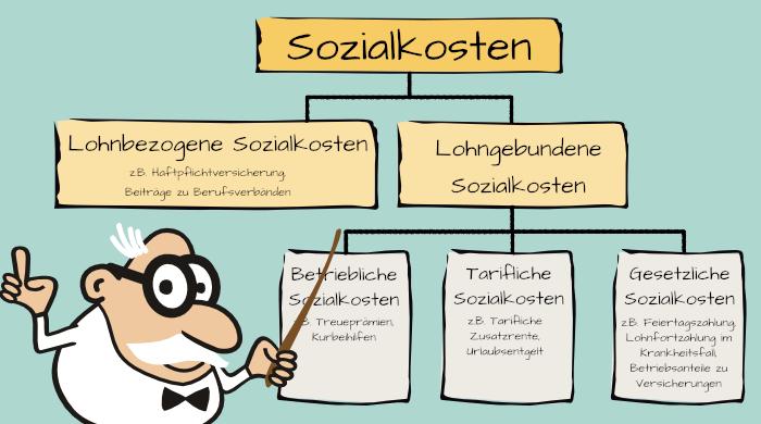 Übersicht Sozialkosten