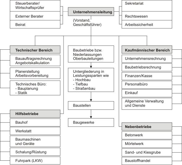 Organigramm - Beispiel für eine Bau-GmbH