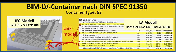 BIM-LV-Container - BauprofessorBegriffserläuterung