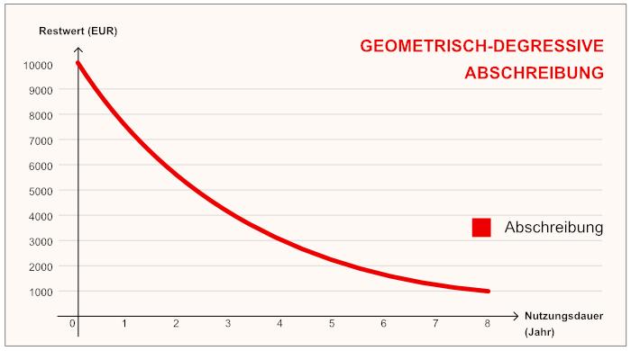 Diagramm geometrisch-degressive Abschreibung