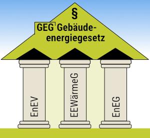 Gebäudeenergiegesetz (GEG) – Berechnung Wärmebrücke nach DIN 4108 Beiblatt 2