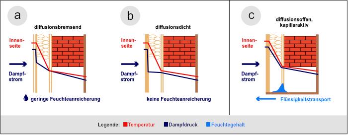 Verschiedene Wirkungsweisen der Innendämmung einer Außenwand hinsichtlich der Dampfdiffusion