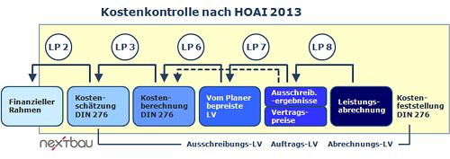 Kostenkontrolle nach HOAI 2013