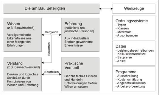 Baukalkulation mit Wissen und Erfahrung- Bauprofessor-Begriffserläuterung -