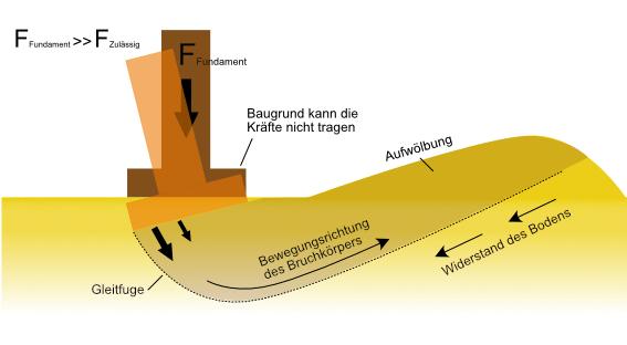 Der Baugrund bricht auf, weil er die Kräfte des Fundaments nicht tragen kann. Der Bruchkörper verschiebt sich entlang der Gleitfuge.