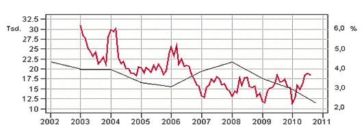 Baugenehmigungen in Tsd. (rote Kurve) und Umlaufrendite p.a. in % (geglättete schwarze Kurve)