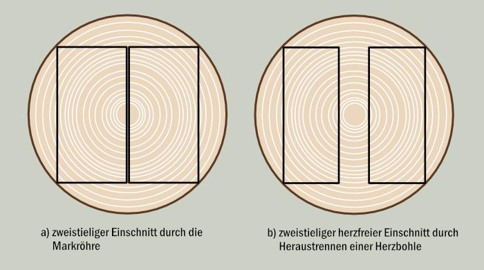 Schematische Darstellung der speziellen Einschnitte bei Konstruktionsvollholz (KVH ®)