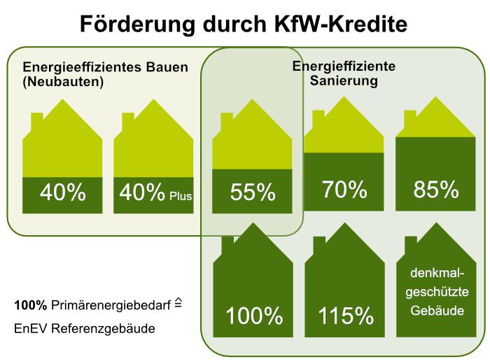 Effizienzhaus-Standards nach KfW- Bauprofessor-Begriffserläuterung -