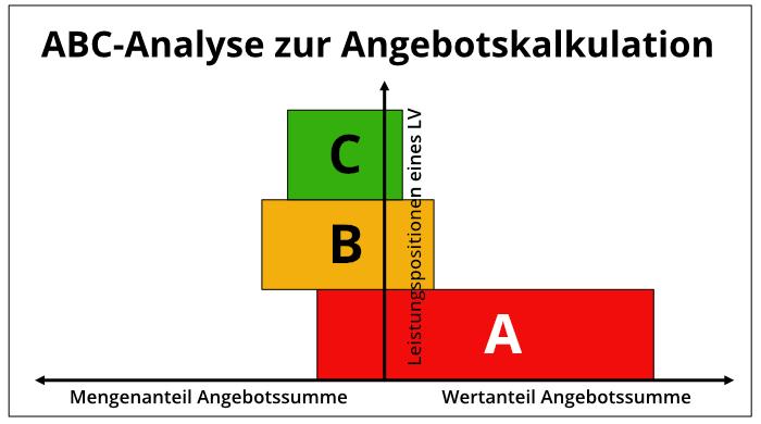 ABC-Analyse zur Angebotskalkulation- Bauprofessor-Begriffserläuterung -