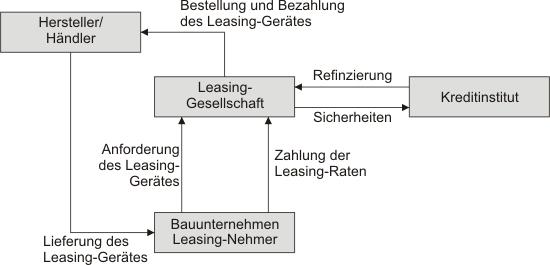 Vertragliche Verknüpfungen beim Leasing