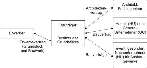 Beziehungen zwischen dem Bauträger und seinen Partnern