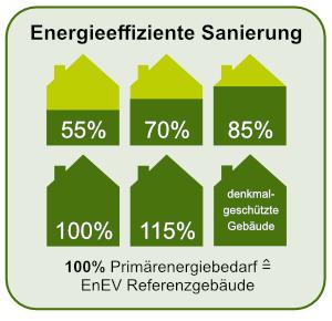 Energieeffizient Sanieren (KfW-Förderung)- Bauprofessor-Begriffserläuterung -