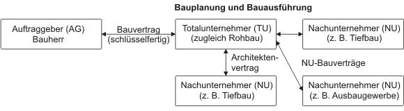 Vertragliche Beziehungen des Totalunternehmers